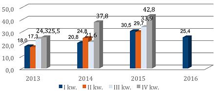 Przychody ze sprzedaży w latach 2013-2015 (dane w tys. zł) Źródło: Sprawozdanie finansowe WDX.