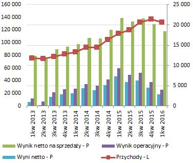 Wyniki WDX. Źródło: Omówienie raportu za I kwartał przygotowane przez analityka StockWatch.pl