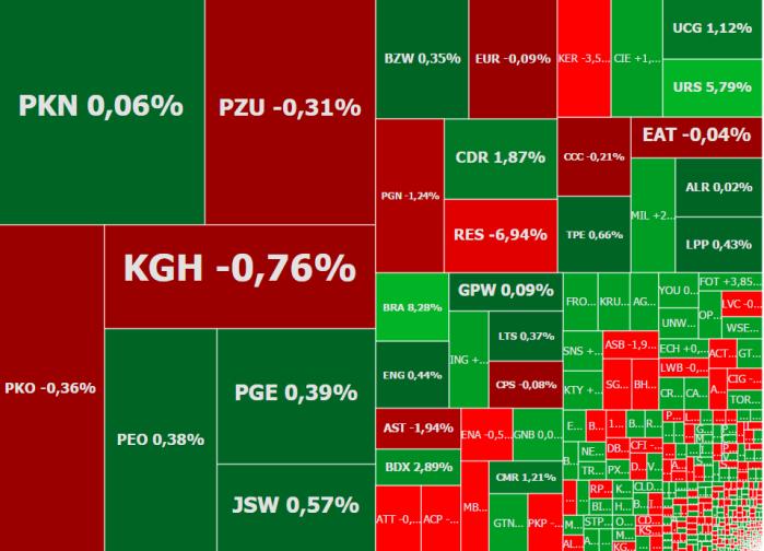 Mapa rynku -stan na godzinę 12:00. Źródło: ATTrader.pl