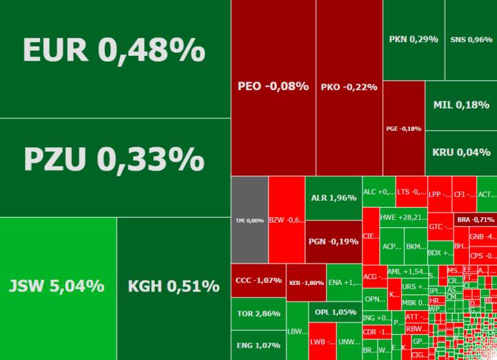 Mapa rynku - stan na godzinę 12:45. Źródło: ATTrader.pl