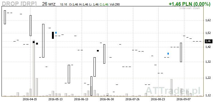 wykres_drop