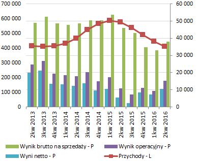 Instal Kraków - wyniki. Źródło: Omówienie sprawozdania przygotowane przez analityka StockWatch.pl
