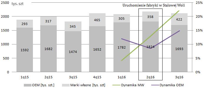 Źródło: Omówienie sprawozdania i sytuacji finansowej GK Uniwheels AG przygotowane przez analityka StockWatch.pl