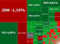 Rajd na ropie wspiera rynki akcji, gorąco na JSW, Integer.pl i Vantage
