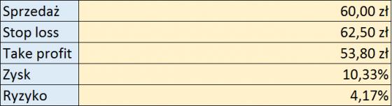 tabelkagrupaazoty02112016