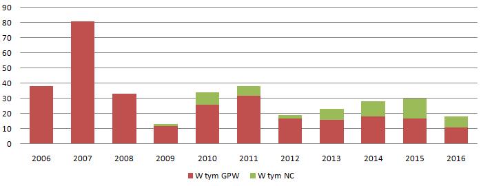 Debiuty na GPW (Źródło: Opracowanie własne na podstawie danych GPW)