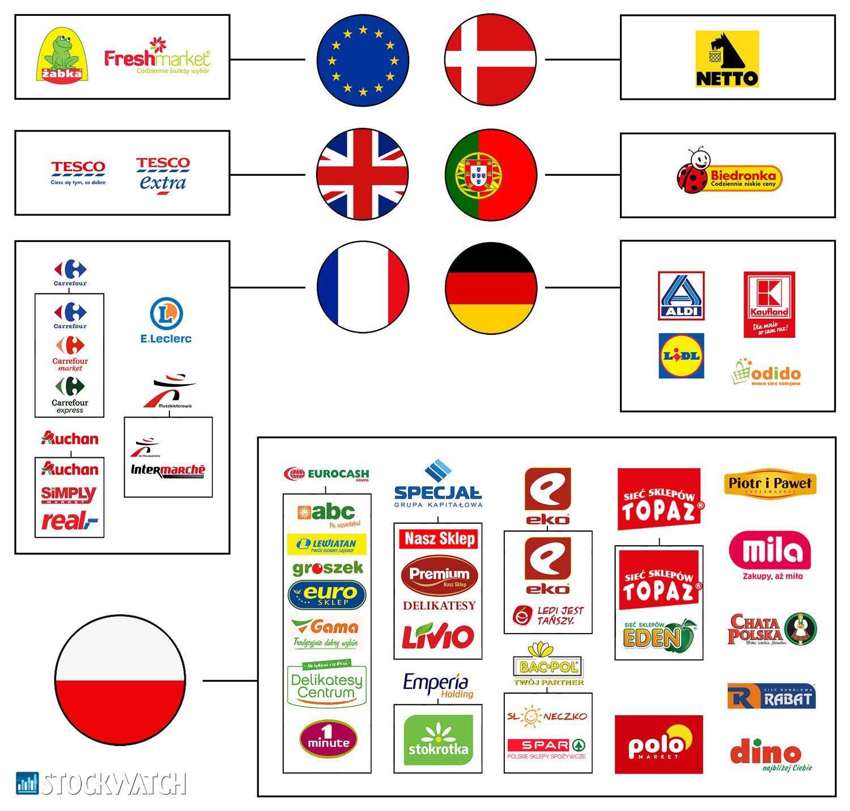 8c9897fb26 10 sieci handlowych z największym udziałem w polskim rynku FMCG ...