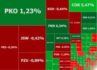 Inwestorzy wstrzymują oddech przed decyzją S&P, w grze CD Projekt