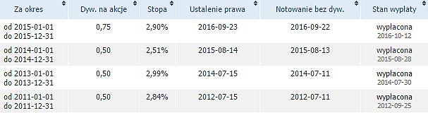 Kalendarium dywidend spółki P.A. Nova. Źródło: StockWatch.pl