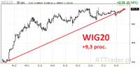 WIG20 w dobrym stylu kończy grudniowy rajd, w grze Energa i Trakcja