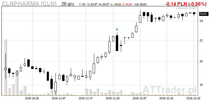 wykres_celon_pharma
