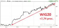WIG20 kontynuuje fenomenalny rajd, w centrum uwagi Alior i PZU