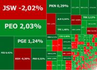 Polska giełda rośnie przy świątecznych obrotach, w grze CCC i JSW