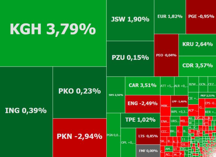 Mapa rynku – stan na godzinę 13:15. Źródło: ATTrader.pl