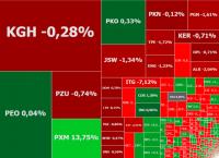 GPW spada przed werdyktem agencji ratingowych, w grze Polimex, PBG i Rafako