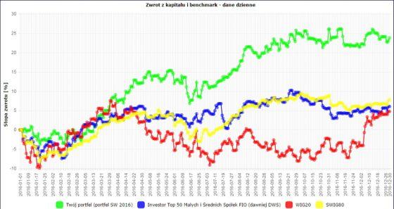 Kliknij, aby powiększyć. Wykres obrazujący wartość portfela na tle benchmarków na przestrzeni roku. Źródło: forum StockWatch.pl/opracowane przez flesz