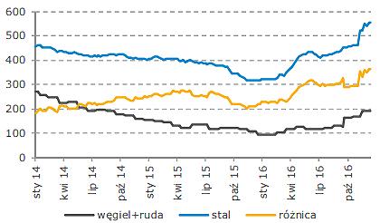 Rentowność produkcji stali (różnica) na tle ceny stali w Europie kosztu wsadu surowcowego (Źródło: DM mBank)
