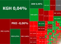 Warszawskie indeksy zjechały na boczny tor, w grze KGHM, mBank i Kęty