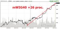 GPW śrubuje wieloletnie rekordy, gorąco na Orbisie, WDX i JSW
