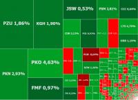 Euforyczne wzrosty na WIG20, gorąco na KGHM, PKO BP i Ciechu