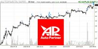 Akcjonariusze Auto Partner sprzedają 10,7 proc. akcji w ramach ABB