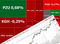Strach zagląda inwestorom w oczy, w grze KGHM, PGNiG i Groclin