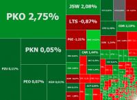 Wyniki PKO BP i lepsze nastroje ciągną giełdę w górę