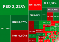 Banki ciągną indeksy w górę. Gorąco na Kopeksie i CI Games