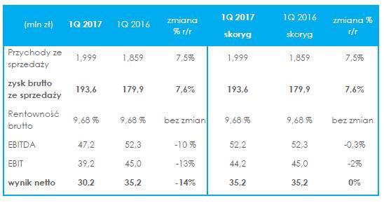 https://wiadomosci.stockwatch.pl/wp-content/uploads/2017/05/neuca_wyniki.jpg