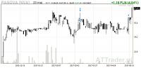 Kurs akcji PA Nova rośnie po rekomendacji z wyższą ceną docelową