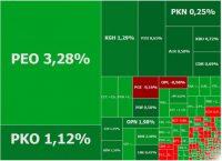 Banki ciągną w górę indeksy, Pekao na celowniku analityków