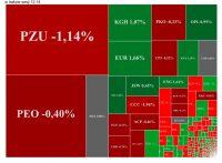 Indeksowy marazm na GPW, gorąco na Eurocashu i PZU