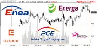 Analitycy DM mBank widzą potencjał w spółkach energetycznych