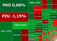 Banki ciągną WIG20 w górę. CI Games na celowniku spekulantów