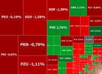 Inwestorzy wyprzedają akcje przed weekendem, w grze PBG i Agora