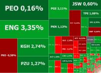 Polska giełda i złoty rosną w siłę, w grze Energa, PGE i KGHM