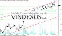 Vindexus – analiza techniczna