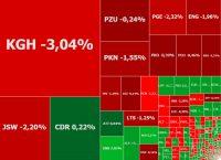 Fed popsuł nastroje. KGHM i JSW mocno w dół, BOŚ i CD Projekt w górę