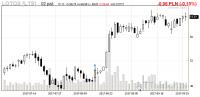 DM mBanku rozpoczął rekomendowanie LC Corp od wyceny 3,54 zł za akcję