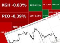 Warszawskie indeksy w odwrocie, tanieją KGHM i CD Projekt