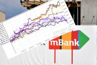 12 najciekawszych propozycji portfelowych wg DM mBanku z branży budowlanej i deweloperskiej