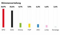 Merkel przegrywa w Dolnej Saksonii, USD znajduje oparcie