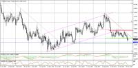 Komentarz walutowy: Euro koryguje spadki, możliwy powrót do 4,22 zł