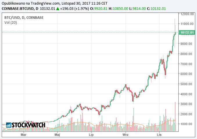 bitcoin de bani bitcoin