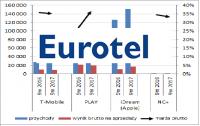 Niepokorna córka – omówienie wyników i sytuacji finansowej Eurotel po 3kw 2017 r.