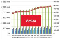 Amica od kuchni – omówienie sytuacji finansowej i wyników Amica po 3 kw. 2017 r