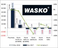 Dobry podkład pod przyszłe wyniki – omówienie wyników i sytuacji finansowej Wasko po 3 kw. 2017 r.