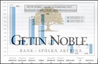 """""""Nowa nadzieja"""" czy """"mroczne widmo"""" – omówienie sytuacji finansowej i rynkowej Getin Noble Banku po III kw. 2017 r."""