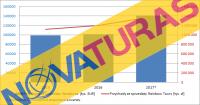 Wzrosty typu last minute – omówienie prospektu emisyjnego Novaturas AB