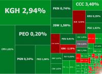 Potężne odbicie na Wall Street i wzrosty w Europie, w grze KGHM i 11 bit
